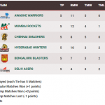 PBL points tally