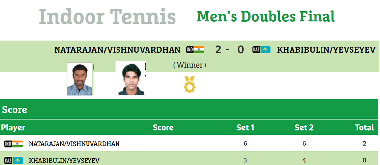 Pity, Asian games india mens tennis results