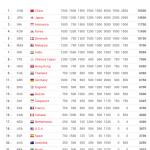 team ranking badmington jan 2016